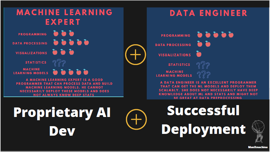 Dreams of an AI team? The Secret Of How To Create The AI Dream Team!